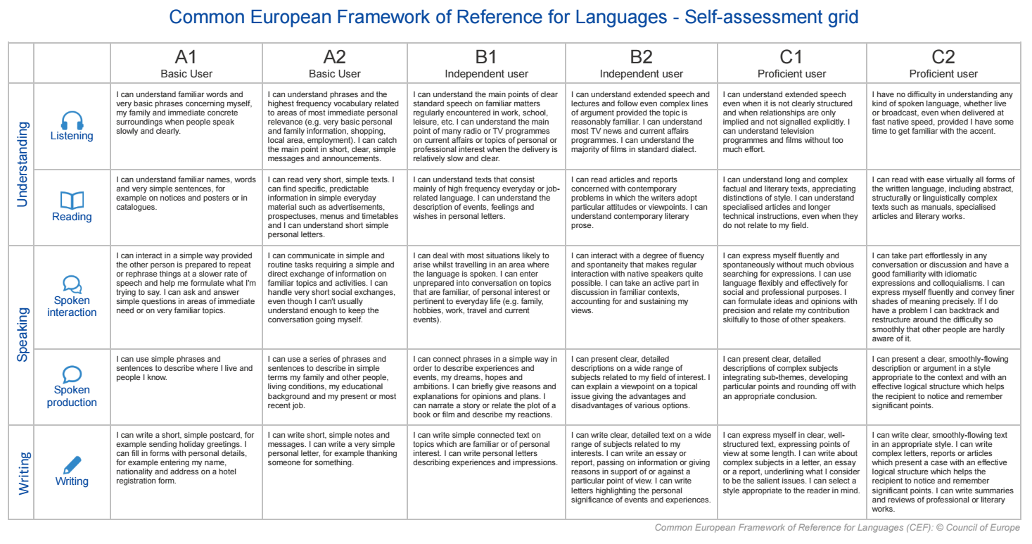 language level selfassessment chart cefr